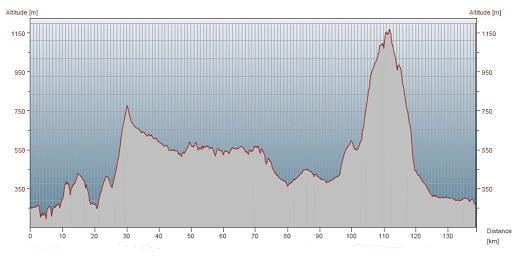 Höhenprofil Cape Epic Etappe 2